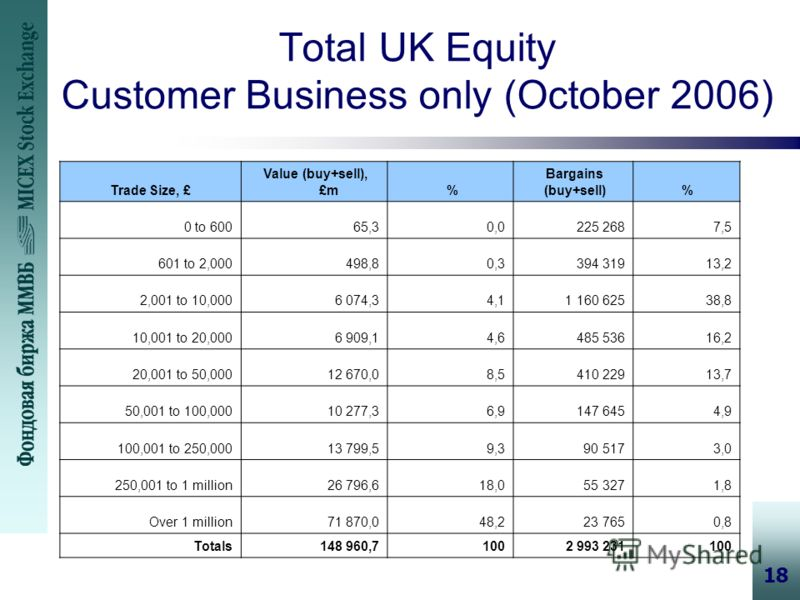 18 Total UK Equity Customer Business only (October 2006) Trade Size, £ Value (buy+sell), £m % Bargains (buy+sell) % 0 to 60065,3 0,0 225 268 7,5 601 to 2,000498,8 0,3 394 319 13,2 2,001 to 10,0006 074,3 4,1 1 160 625 38,8 10,001 to 20,0006 909,1 4,6