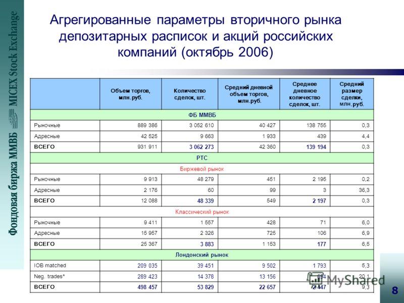 8 Агрегированные параметры вторичного рынка депозитарных расписок и акций российских компаний (октябрь 2006) Объем торгов, млн.руб. Количество сделок, шт. Средний дневной объем торгов, млн.руб. Среднее дневное количество сделок, шт. Средний размер сд