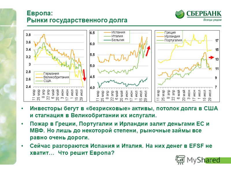 0 Европа и США: долги и другие проблемы ЦМИ Сбербанка 3 августа 2011