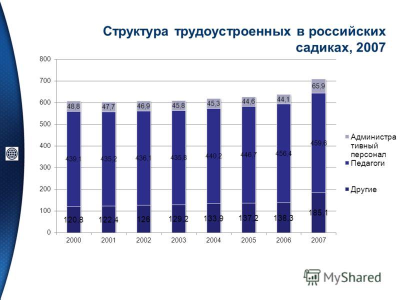 Структура трудоустроенных в российских садиках, 2007