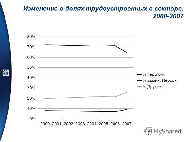 Изменение в долях трудоустроенных в секторе, 2000-2007