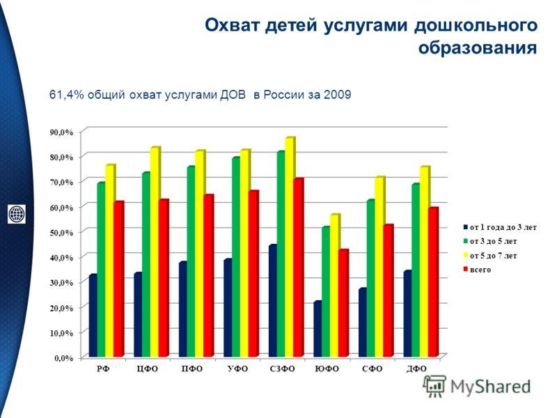 Охват детей услугами дошкольного образования 61,4% общий охват услугами ДОВ в России за 2009