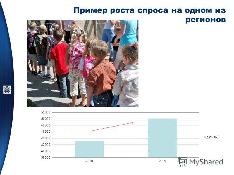 Пример роста спроса на одном из регионов
