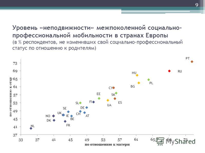 Уровень «неподвижности» межпоколенной социально- профессиональной мобильности в странах Европы (в % респондентов, не изменивших свой социально-профессиональный статус по отношению к родителям) 9