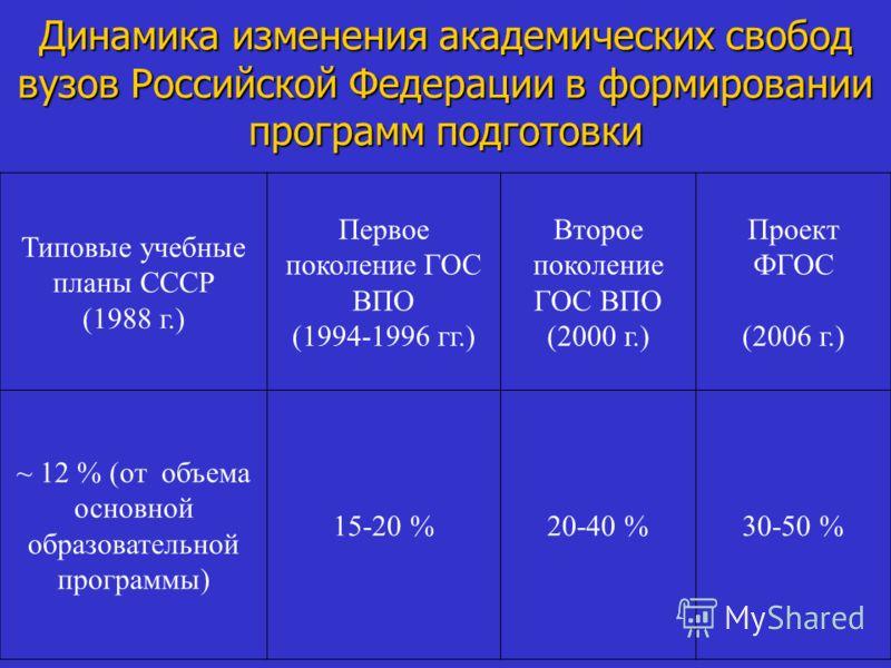 Динамика изменения академических свобод вузов Российской Федерации в формировании программ подготовки Типовые учебные планы СССР (1988 г.) Первое поколение ГОС ВПО (1994-1996 гг.) Второе поколение ГОС ВПО (2000 г.) Проект ФГОС (2006 г.) ~ 12 % (от об