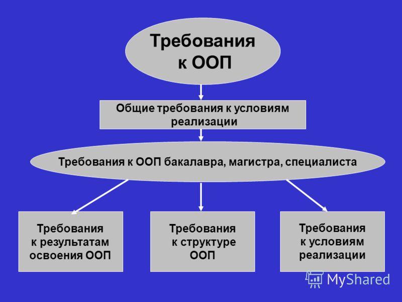 Требования к ООП Требования к результатам освоения ООП Требования к структуре ООП Требования к условиям реализации Общие требования к условиям реализации Требования к ООП бакалавра, магистра, специалиста