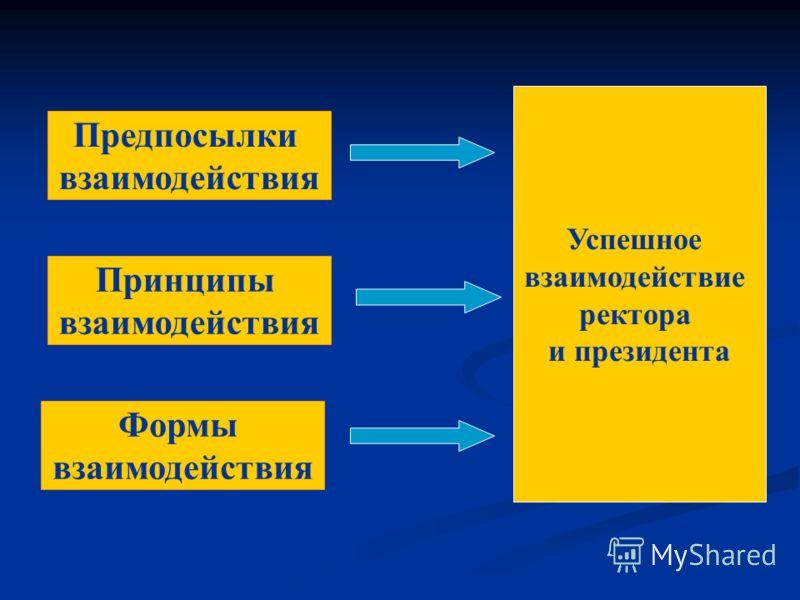 Предпосылки взаимодействия Принципы взаимодействия Формы взаимодействия Успешное взаимодействие ректора и президента