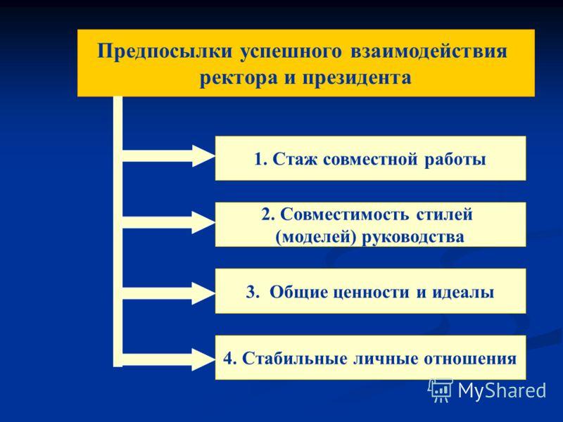 Предпосылки успешного взаимодействия ректора и президента 1. Стаж совместной работы 2. Совместимость стилей (моделей) руководства 3. Общие ценности и идеалы 4. Стабильные личные отношения