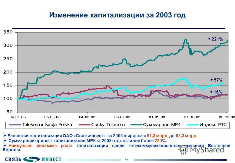 11 Изменение капитализации за 2003 год Расчетная капитализация ОАО «Связьинвест» за 2003 выросла с $1,3 млрд. до $3,3 млрд. Суммарный прирост капитализации МРК за 2003 год составил более 220%. Наилучшая динамика роста капитализации среди телекоммуник