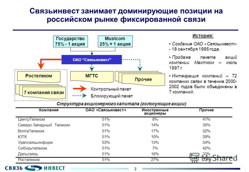 3 Связьинвест занимает доминирующие позиции на российском рынке фиксированной связи КомпанияОАО «Связьинвест» Иностранные акционеры Прочие ЦентрТелеком51%8%41% Северо-Западный Телеком51%14%35% ВолгаТелеком51%17%32% ЮТК51%10%39% Уралсвязьинформ53%13%3