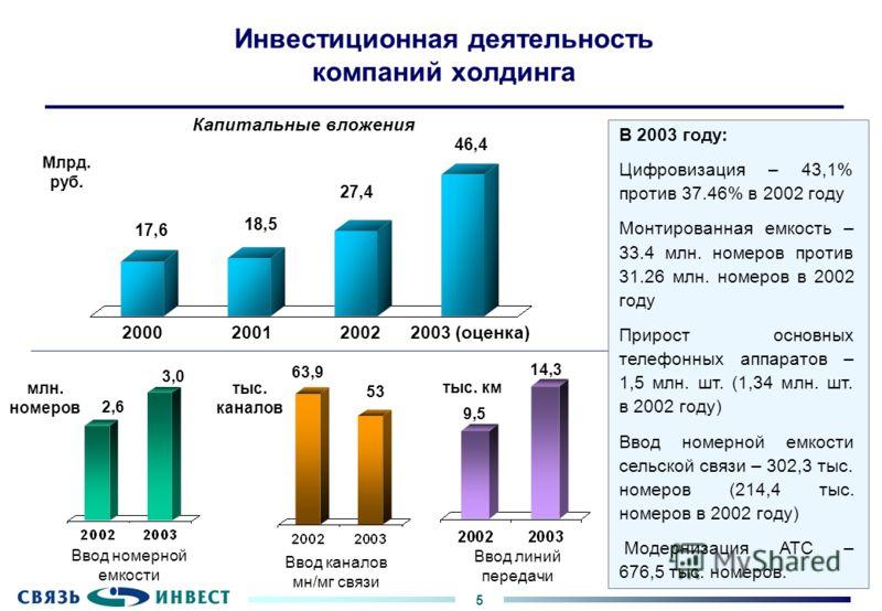 5 Инвестиционная деятельность компаний холдинга Капитальные вложения Ввод номерной емкости Ввод каналов мн/мг связи Ввод линий передачи Млрд. руб. млн. номеров тыс. каналов тыс. км В 2003 году: Цифровизация – 43,1% против 37.46% в 2002 году Монтирова