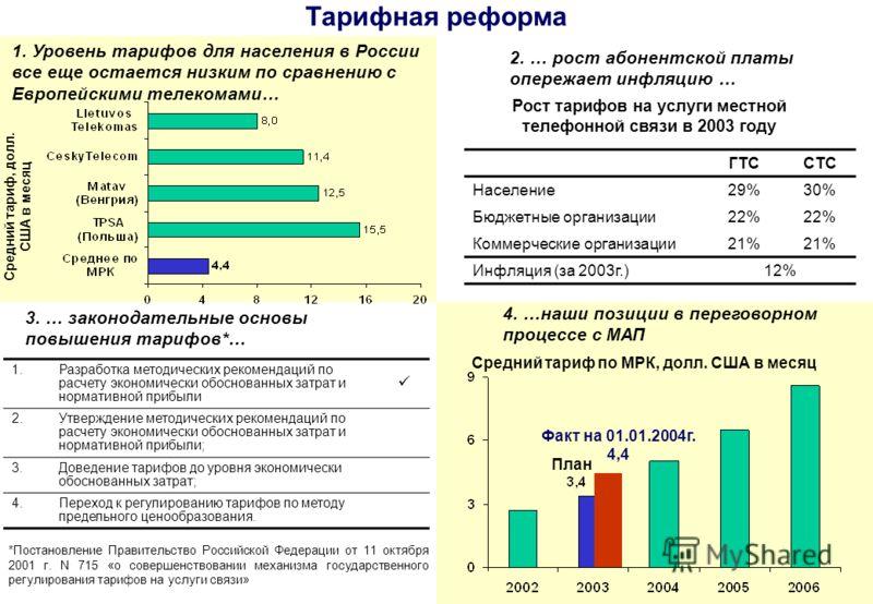 8 Тарифная реформа 1. Уровень тарифов для населения в России все еще остается низким по сравнению с Европейскими телекомами… 2. … рост абонентской платы опережает инфляцию … 3. … законодательные основы повышения тарифов*… 4. …наши позиции в переговор