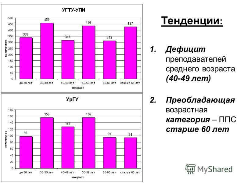Тенденции : 1.Дефицит преподавателей среднего возраста (40-49 лет) 2.Преобладающая возрастная категория – ППС старше 60 лет