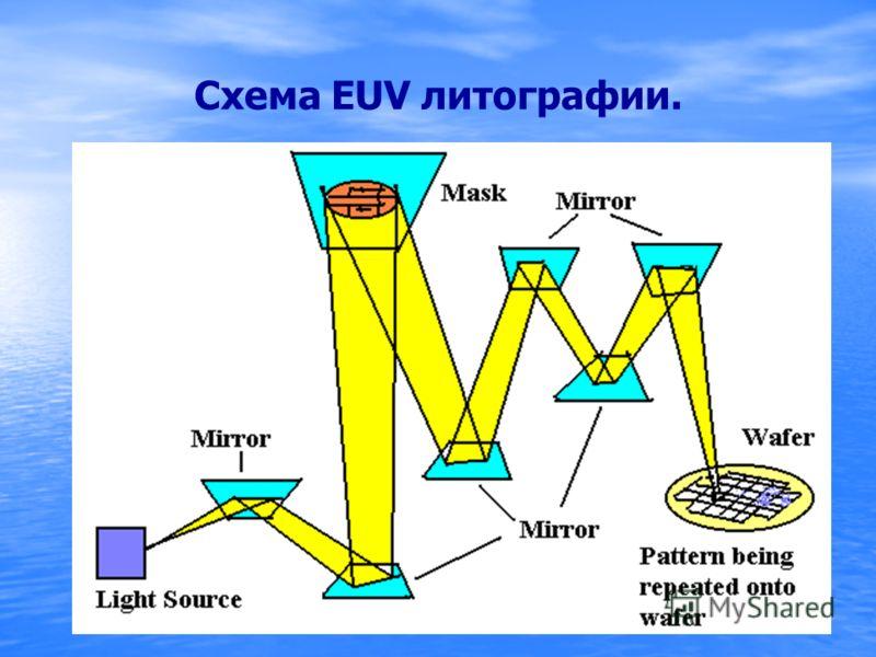 Схема EUV литографии.