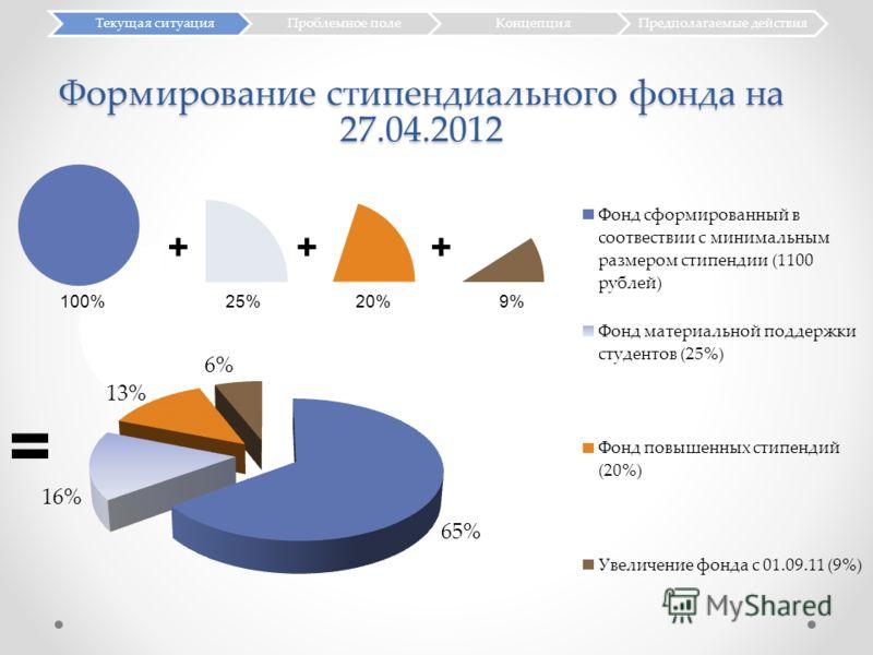 Формирование стипендиального фонда на 27.04.2012 Текущая ситуацияПроблемное полеКонцепцияПредполагаемые действия +++ = 100% 25% 20%9%
