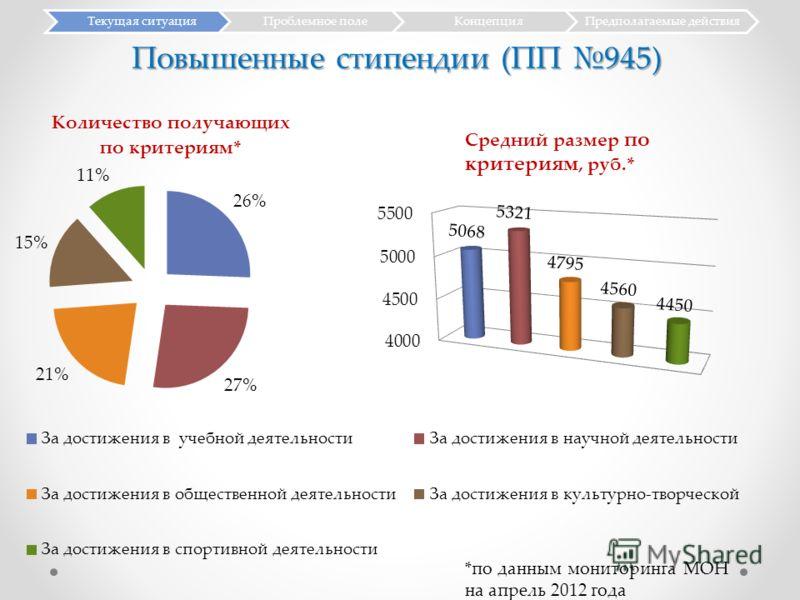 Текущая ситуацияПроблемное полеКонцепцияПредполагаемые действия *по данным мониторинга МОН на апрель 2012 года Повышенные стипендии (ПП 945)