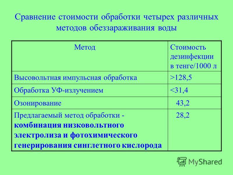Сравнение стоимости обработки четырех различных методов обеззараживания воды МетодСтоимость дезинфекции в тенге/1000 л Высовольтная импульсная обработка>128,5 Обработка УФ-излучением