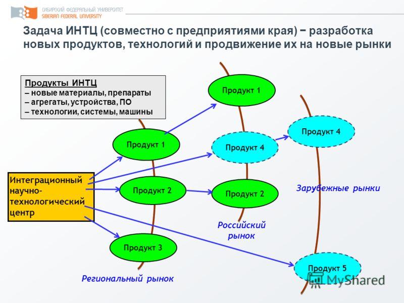 Задача ИНТЦ (совместно с предприятиями края) разработка новых продуктов, технологий и продвижение их на новые рынки Интеграционный научно- технологический центр Продукт 1 Региональный рынок Российский рынок Зарубежные рынки Продукт 2 Продукт 1 Продук