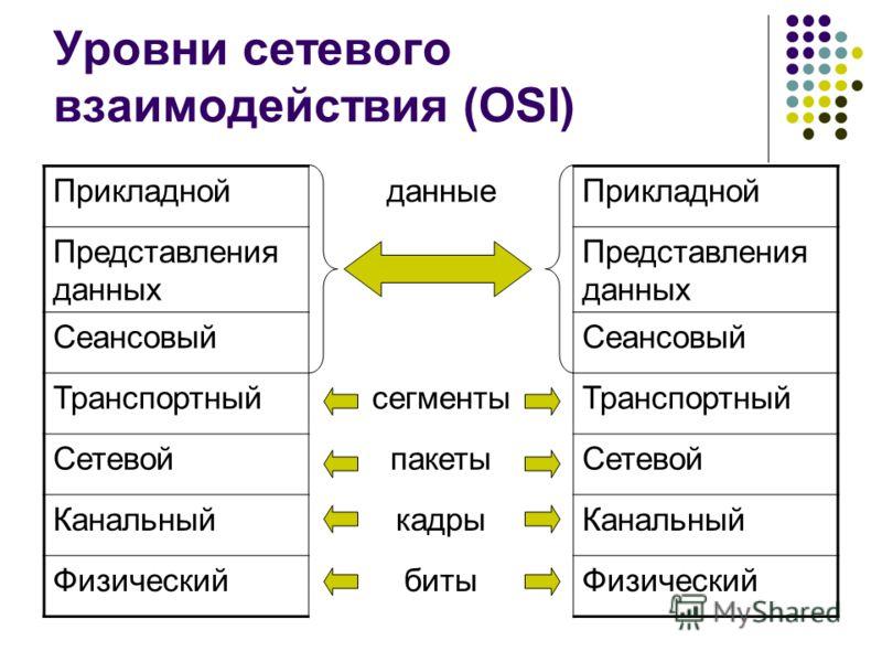 Уровни сетевого взаимодействия (OSI) ПрикладнойданныеПрикладной Представления данных Сеансовый ТранспортныйсегментыТранспортный СетевойпакетыСетевой КанальныйкадрыКанальный ФизическийбитыФизический
