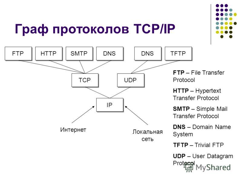 ip протокол работы: