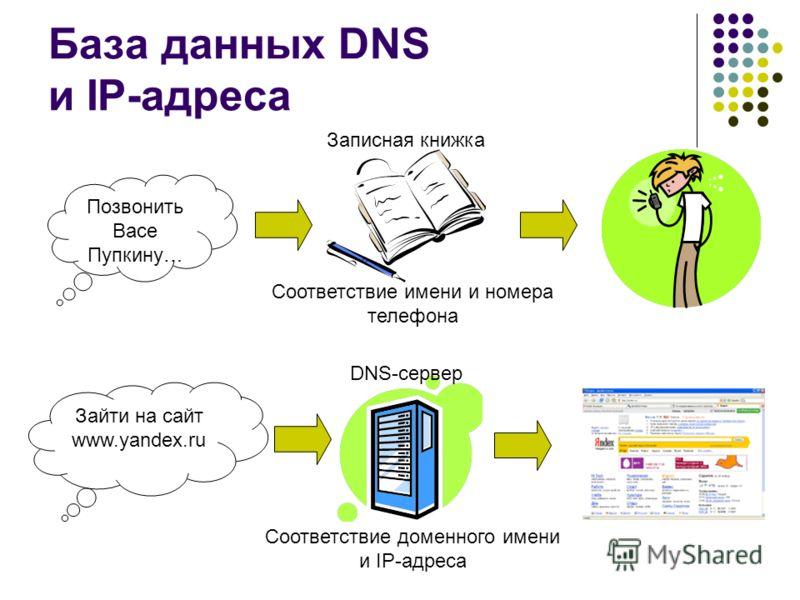 База данных DNS и IP-адреса Позвонить Васе Пупкину… Соответствие имени и номера телефона Зайти на сайт www.yandex.ru DNS-сервер Соответствие доменного имени и IP-адреса Записная книжка