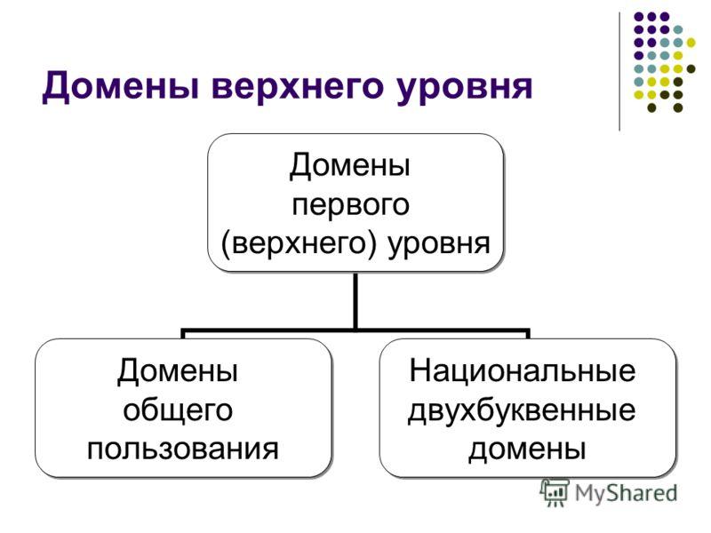 Домены верхнего уровня Домены первого (верхнего) уровня Домены общего пользования Национальные двухбуквенные домены