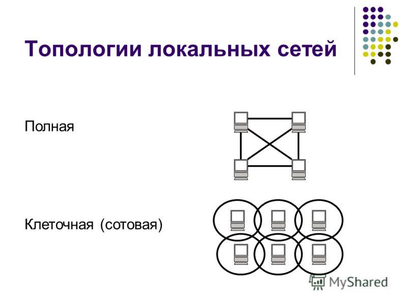 Топологии локальных сетей Полная Клеточная (сотовая)