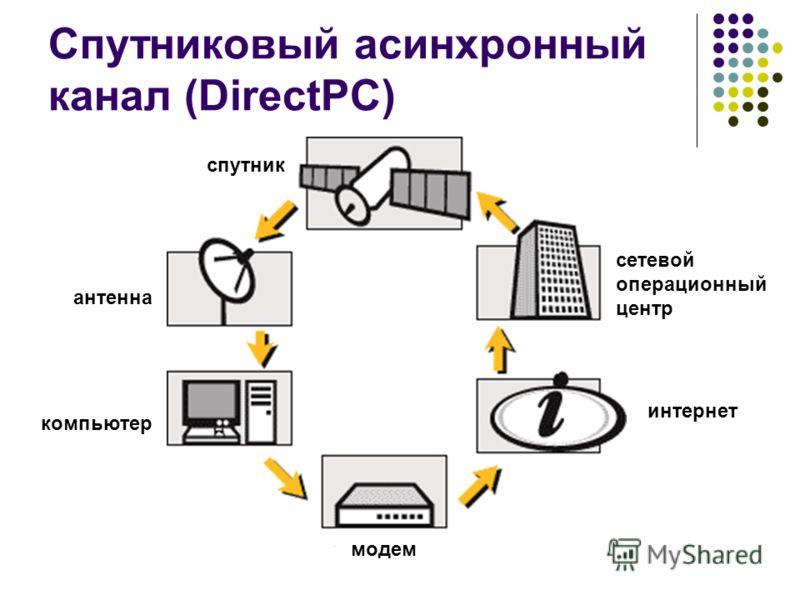 Спутниковый асинхронный канал (DirectPC) компьютер антенна спутник модем интернет сетевой операционный центр