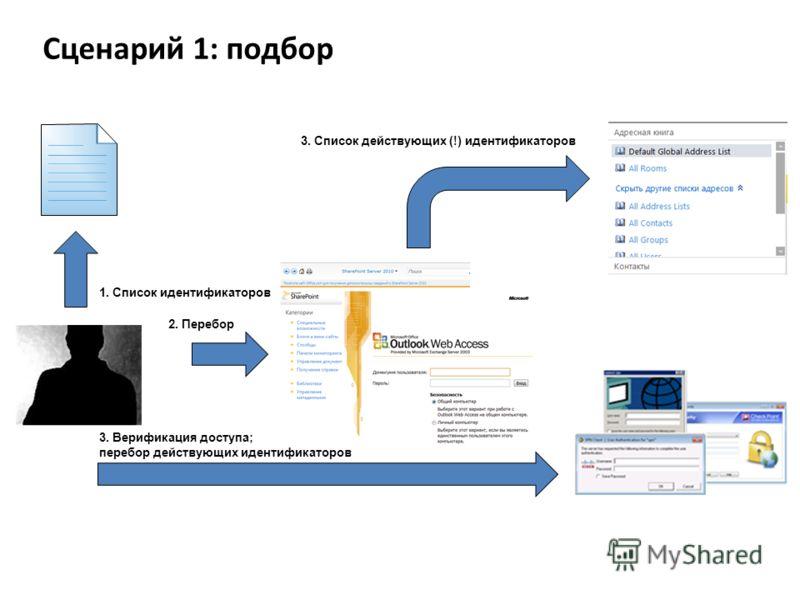 1. Список идентификаторов 2. Перебор 3. Список действующих (!) идентификаторов 3. Верификация доступа; перебор действующих идентификаторов Сценарий 1: подбор