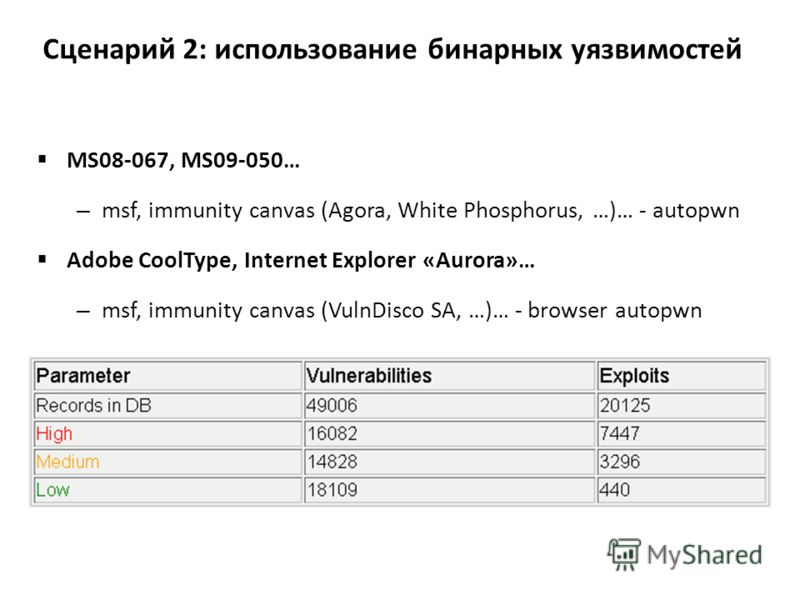 MS08-067, MS09-050… – msf, immunity canvas (Agora, White Phosphorus, …)… - autopwn Adobe CoolType, Internet Explorer «Aurora»… – msf, immunity canvas (VulnDisco SA, …)… - browser autopwn Сценарий 2: использование бинарных уязвимостей