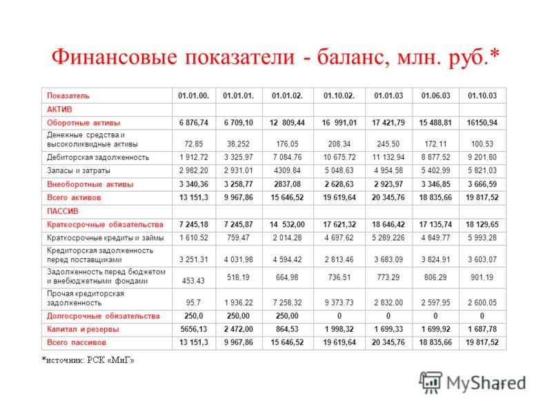17 Финансовые показатели - баланс, млн. руб.*