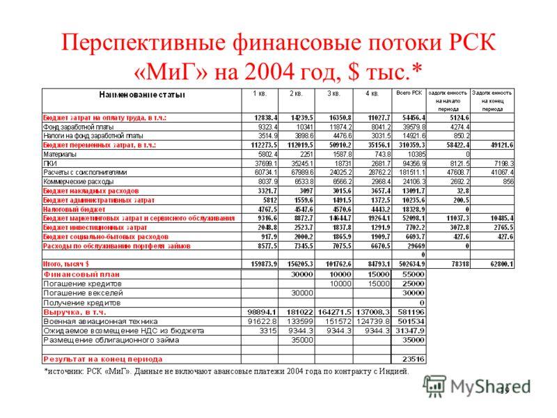 19 Перспективные финансовые потоки РСК «МиГ» на 2004 год, $ тыс.*