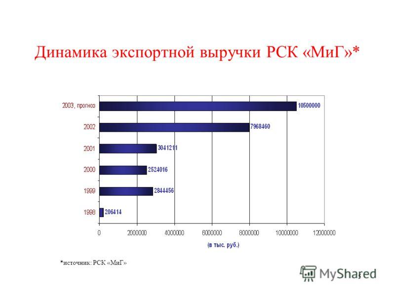 5 Динамика экспортной выручки РСК «МиГ»* *источник: РСК «МиГ»