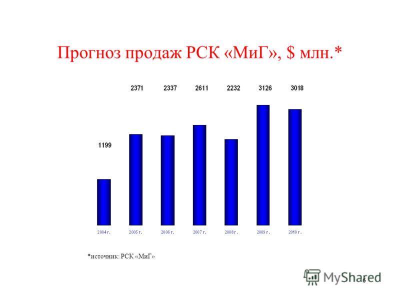 6 Прогноз продаж РСК «МиГ», $ млн.* *источник: РСК «МиГ»
