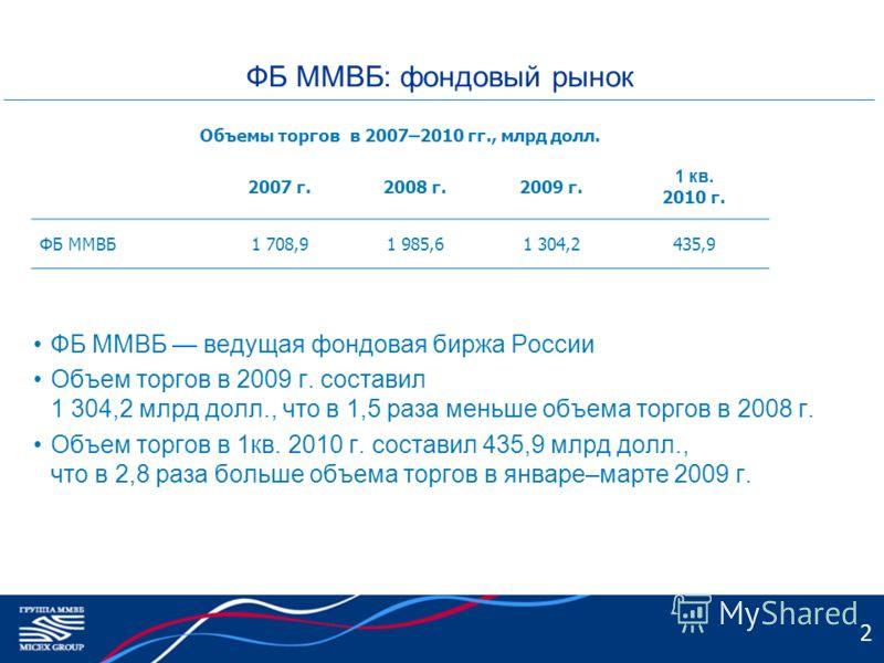 2 ФБ ММВБ: фондовый рынок ФБ ММВБ ведущая фондовая биржа России Объем торгов в 2009 г. составил 1 304,2 млрд долл., что в 1,5 раза меньше объема торгов в 2008 г. Объем торгов в 1кв. 2010 г. составил 435,9 млрд долл., что в 2,8 раза больше объема торг