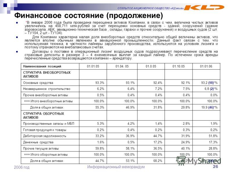 ОТКРЫТОЕ АКЦИОНЕРНОЕ ОБЩЕСТВО «КД авиа» Информационный меморандум26 2006 год Финансовое состояние (продолжение) *В январе 2006 года была проведена переоценка активов Компании, в связи с чем, величина чистых активов увеличились на 458,711 млн.рублей з