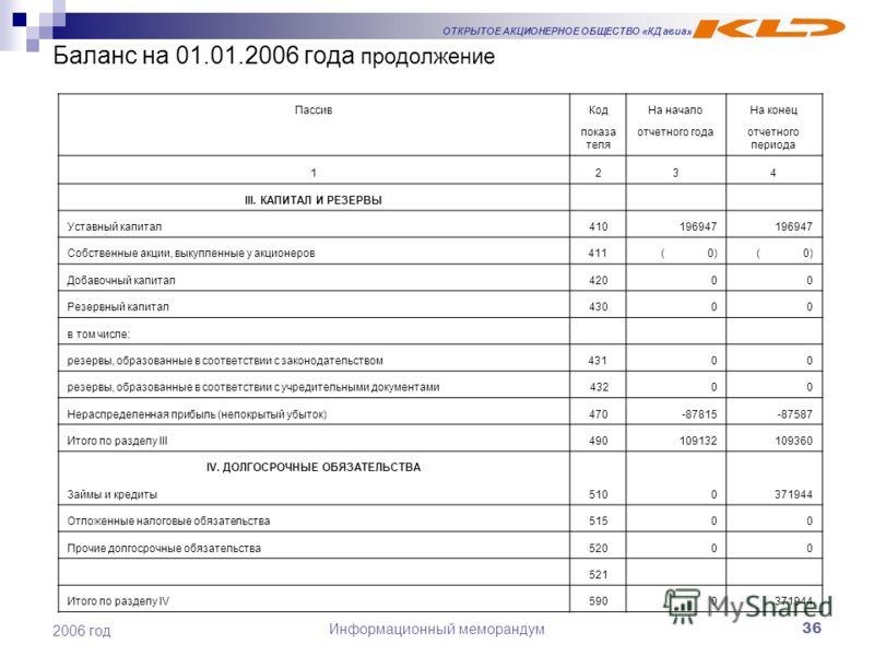 ОТКРЫТОЕ АКЦИОНЕРНОЕ ОБЩЕСТВО «КД авиа» Информационный меморандум36 2006 год Баланс на 01.01.2006 года продолжение ПассивКодНа началоНа конец показа теля отчетного года отчетного периода 1234 III. КАПИТАЛ И РЕЗЕРВЫ Уставный капитал410196947 Собственн