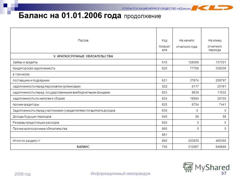 ОТКРЫТОЕ АКЦИОНЕРНОЕ ОБЩЕСТВО «КД авиа» Информационный меморандум37 2006 год Баланс на 01.01.2006 года продолжение ПассивКодНа началоНа конец показат еля отчетного года отчетного периода V. КРАТКОСРОЧНЫЕ ОБЯЗАТЕЛЬСТВА Займы и кредиты610126009137301 К