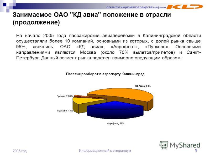ОТКРЫТОЕ АКЦИОНЕРНОЕ ОБЩЕСТВО «КД авиа» Информационный меморандум9 2006 год На начало 2005 года пассажирские авиаперевозки в Калининградской области осуществляли более 10 компаний, основными из которых, с долей рынка свыше 95%, являлись: ОАО «КД авиа