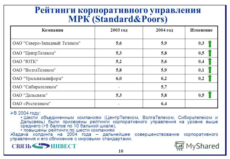 СВЯЗЬИНВЕСТ 10 Рейтинги корпоративного управления МРК (Standard&Poors) Компания2003 год 2004 годИзменение ОАО
