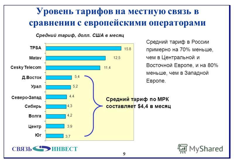 СВЯЗЬИНВЕСТ 9 Уровень тарифов на местную связь в сравнении с европейскими операторами Средний тариф, долл. США в месяц Средний тариф в России примерно на 70% меньше, чем в Центральной и Восточной Европе, и на 80% меньше, чем в Западной Европе. Средни