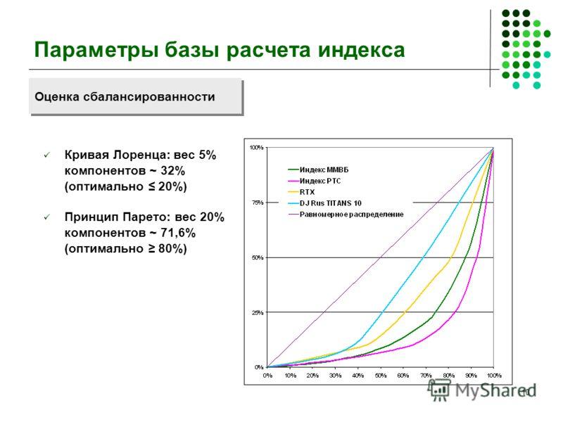 10 Параметры базы расчета индекса Кривая Лоренца: вес 5% компонентов ~ 32% (оптимально 20%) Принцип Парето: вес 20% компонентов ~ 71,6% (оптимально 80%) Оценка сбалансированности