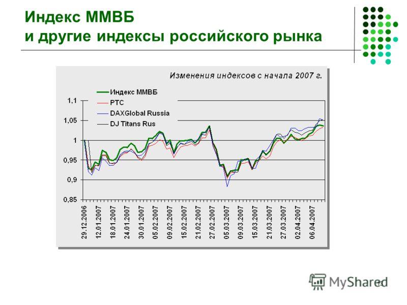 13 Индекс ММВБ и другие индексы российского рынка