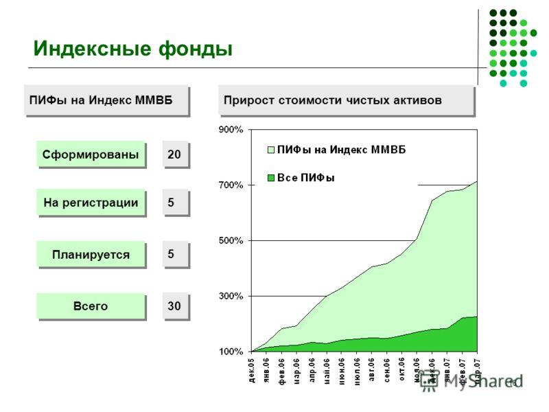16 Индексные фонды Прирост стоимости чистых активов Сформированы На регистрации Планируется Всего ПИФы на Индекс ММВБ 20 5 5 5 5 30