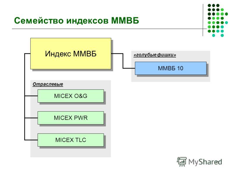 17 «голубые фишки» Отраслевые Семейство индексов ММВБ Индекс ММВБ MICEX O&G MICEX PWR MICEX TLC ММВБ 10
