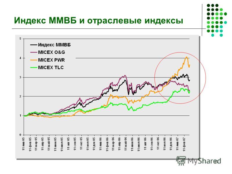 22 Индекс ММВБ и отраслевые индексы