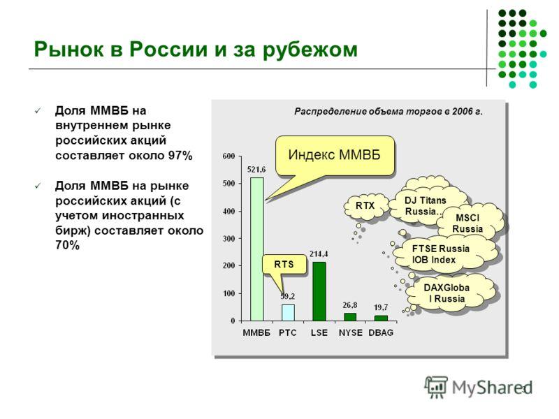 3 Рынок в России и за рубежом RTS … … RTX DJ Titans Russia… MSCI Russia DAXGloba l Russia Распределение объема торгов в 2006 г. FTSE Russia IOB Index Доля ММВБ на внутреннем рынке российских акций составляет около 97% Доля ММВБ на рынке российских ак