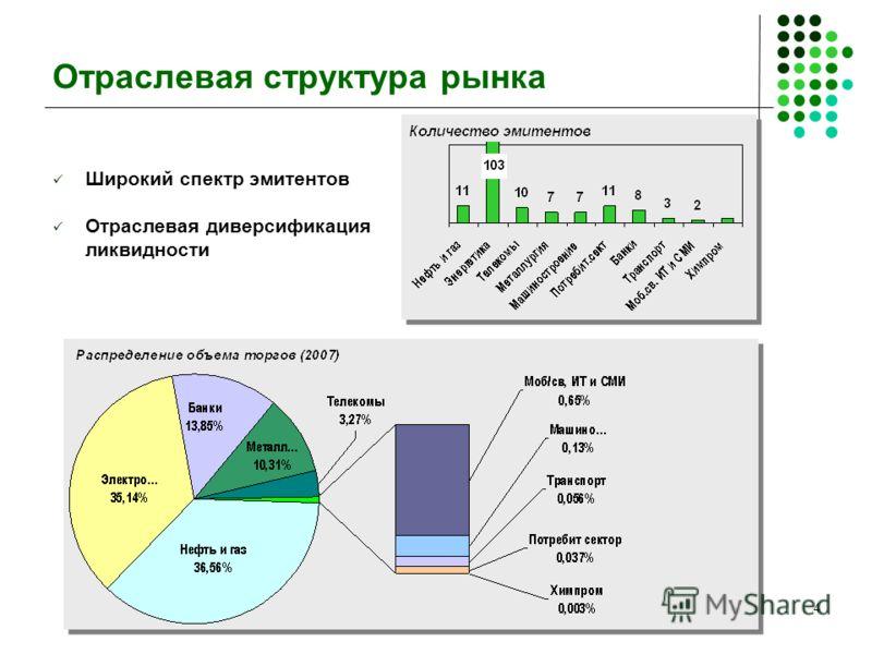 4 Отраслевая структура рынка Широкий спектр эмитентов Отраслевая диверсификация ликвидности
