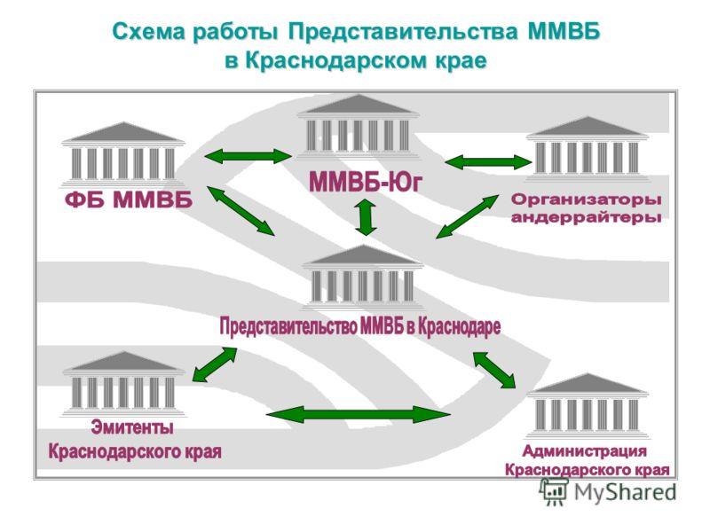 Схема работы Представительства ММВБ в Краснодарском крае