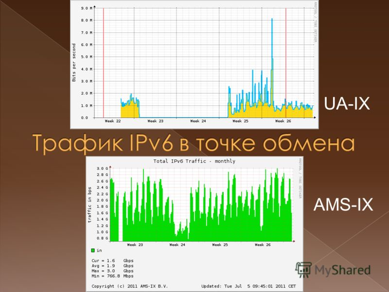 UA-IX AMS-IX